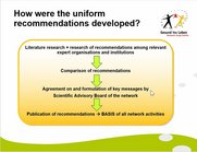 Development of the recommendations